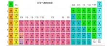 记忆挑战之化学元素周期表