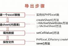phpexcel 导出数据库